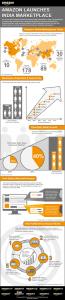 amazon-india-infographic
