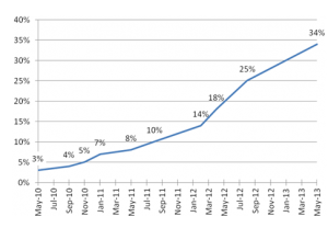 study-graph