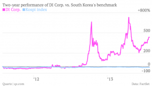 two-year-performance-of-di-corp-vs-south-korea-s-benchmark-di-corp-kospi-index_chart