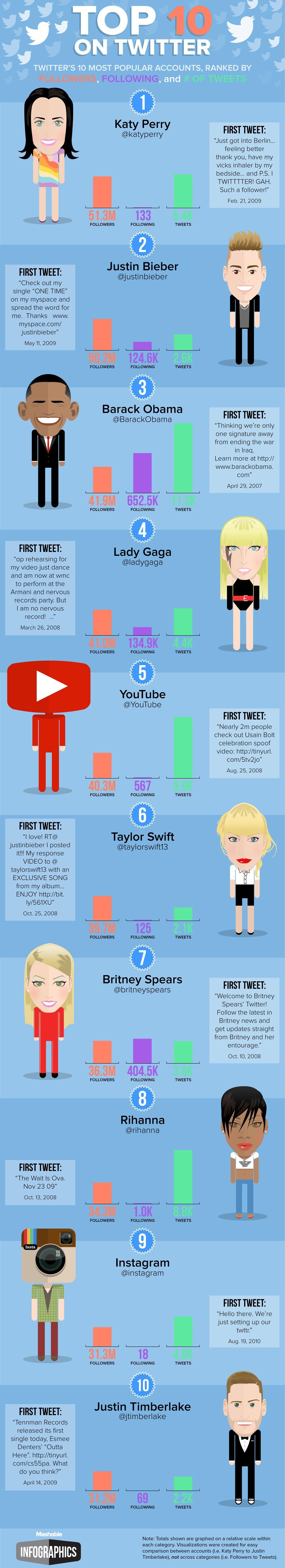 Top10-Twitter