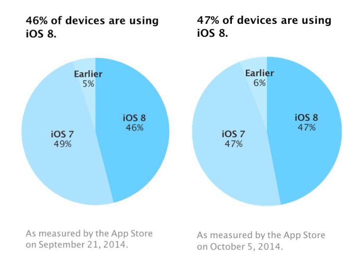 iOS 8-using