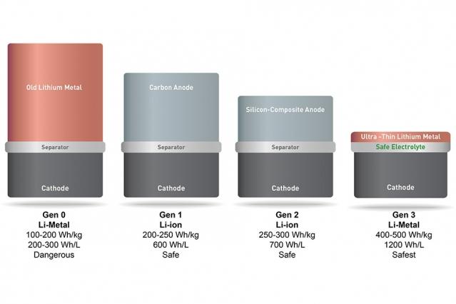 SolidEnergy-battery