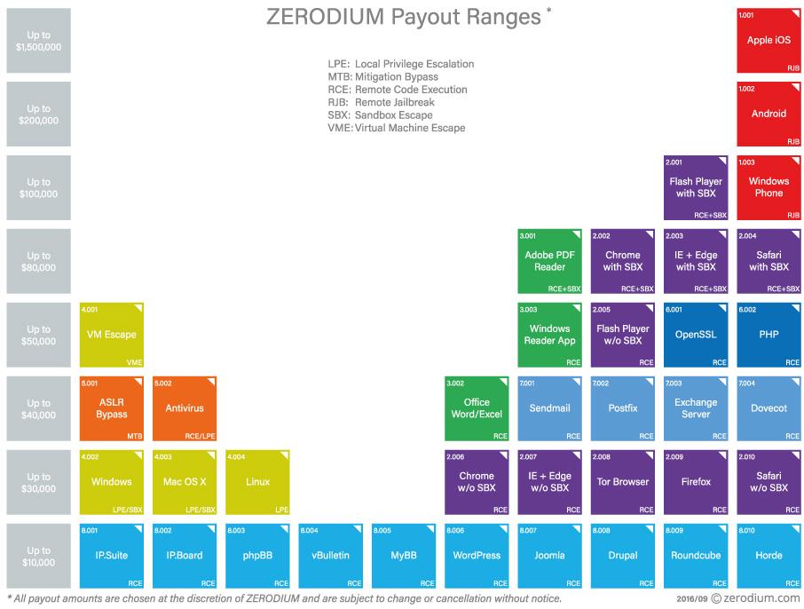 zerodium-prix
