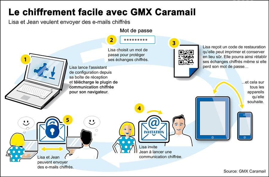 caramail-gmx-chiffrement