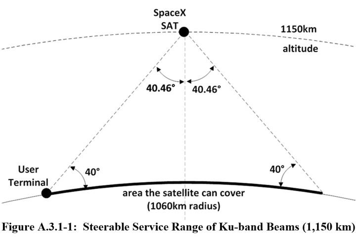 Le plan audacieux de SpaceX pour connecter le monde compterait 4425 satellites