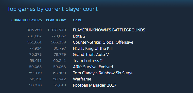 Steam-PUBG-player-count