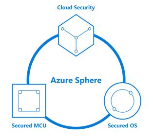Microsoft-Azure-Sphere