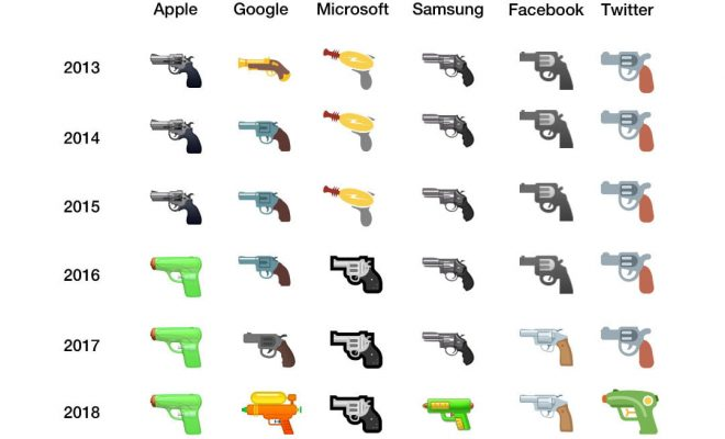 Google, Microsoft et Facebook abandonnent l'émoji