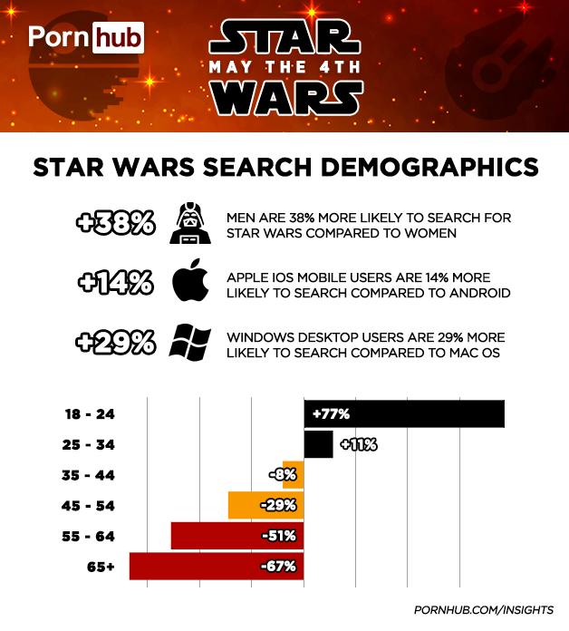 pornhub star wars day