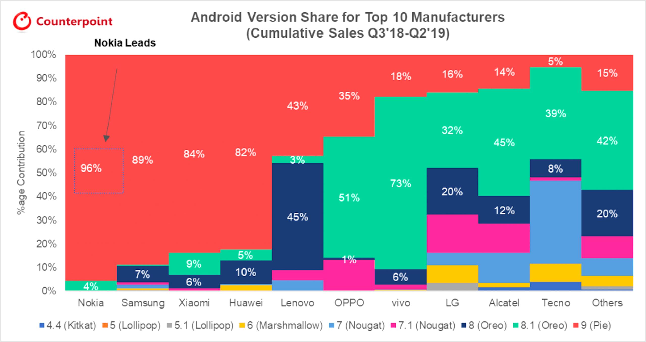 Nokia est plus rapide que Samsung pour mettre à jour Android